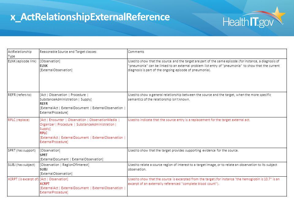 x_ActRelationshipExternalReference ActRelationship Type Reasonable Source and Target classesComments ELNK (episode link)[Observation] ELNK [ExternalObservation] Used to show that the source and the target are part of the same episode (for instance, a diagnosis of pneumonia can be linked to an external problem list entry of pneumonia to show that the current diagnosis is part of the ongoing episode of pneumonia).