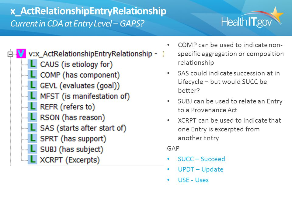x_ActRelationshipEntryRelationship Current in CDA at Entry Level – GAPS.