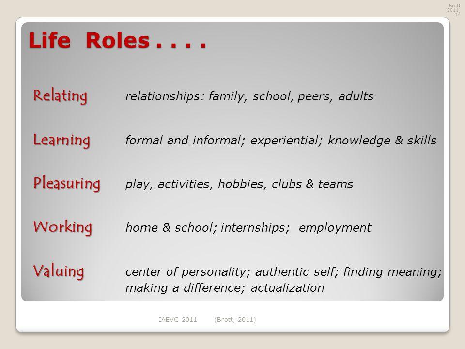 Life Roles....