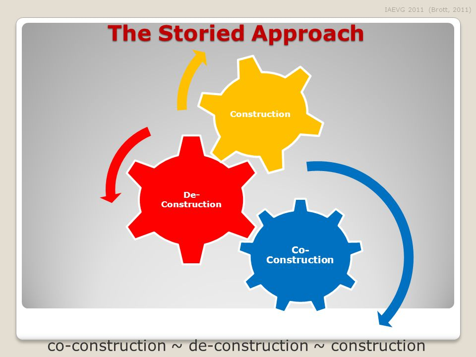 The Storied Approach Co- Construction De- Construction Construction IAEVG 2011 (Brott, 2011) co-construction ~ de-construction ~ construction