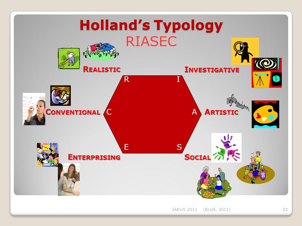 Holland's Typology Holland's Typology RIASEC IAEVG 2011(Brott, 2011)22 R EALISTIC C ONVENTIONAL E NTERPRISING S OCIAL A RTISTIC I NVESTIGATIVE RI A SE C