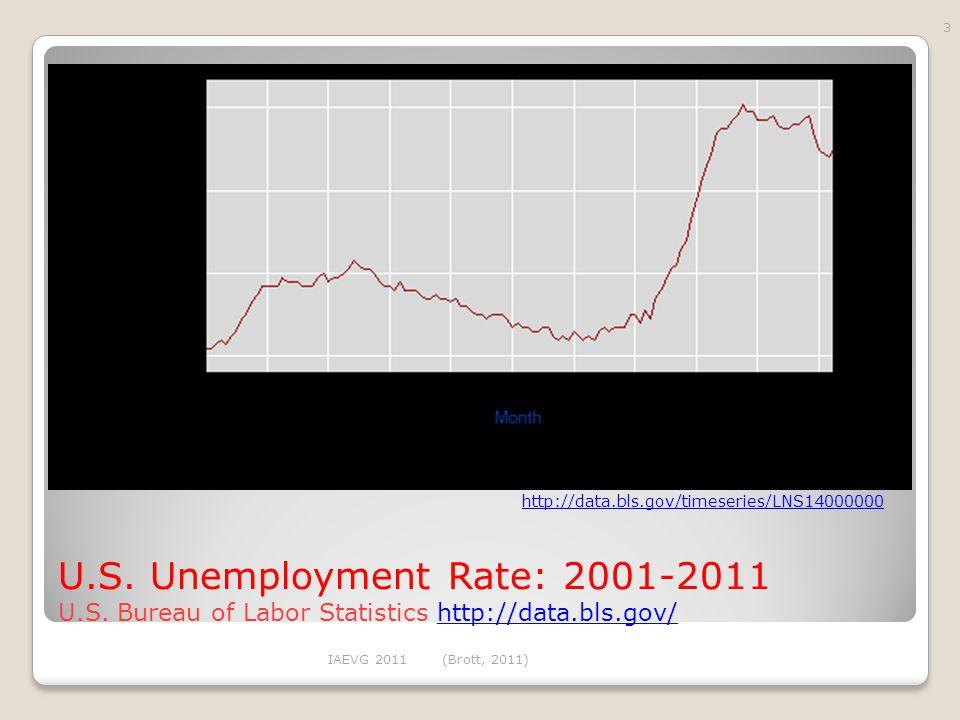 U.S. Unemployment Rate: 2001-2011 U.S.