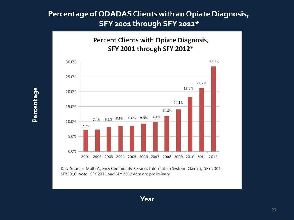22 Percentage Year Percentage of ODADAS Clients with an Opiate Diagnosis, SFY 2001 through SFY 2012*