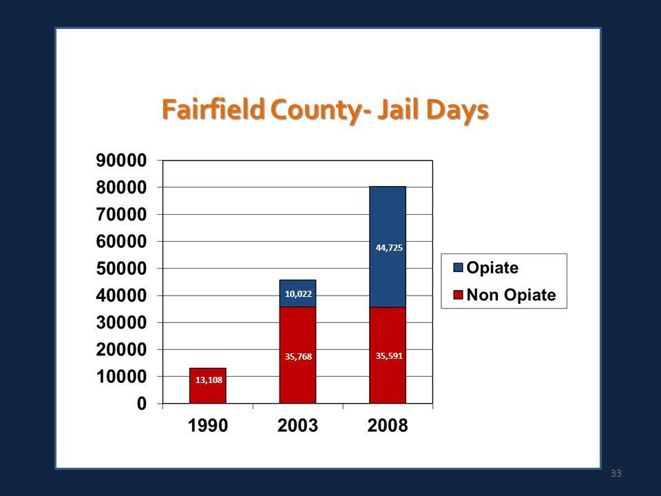 Fairfield County- Jail Days 33 13,108 35,768 10,022 44,725 35,591
