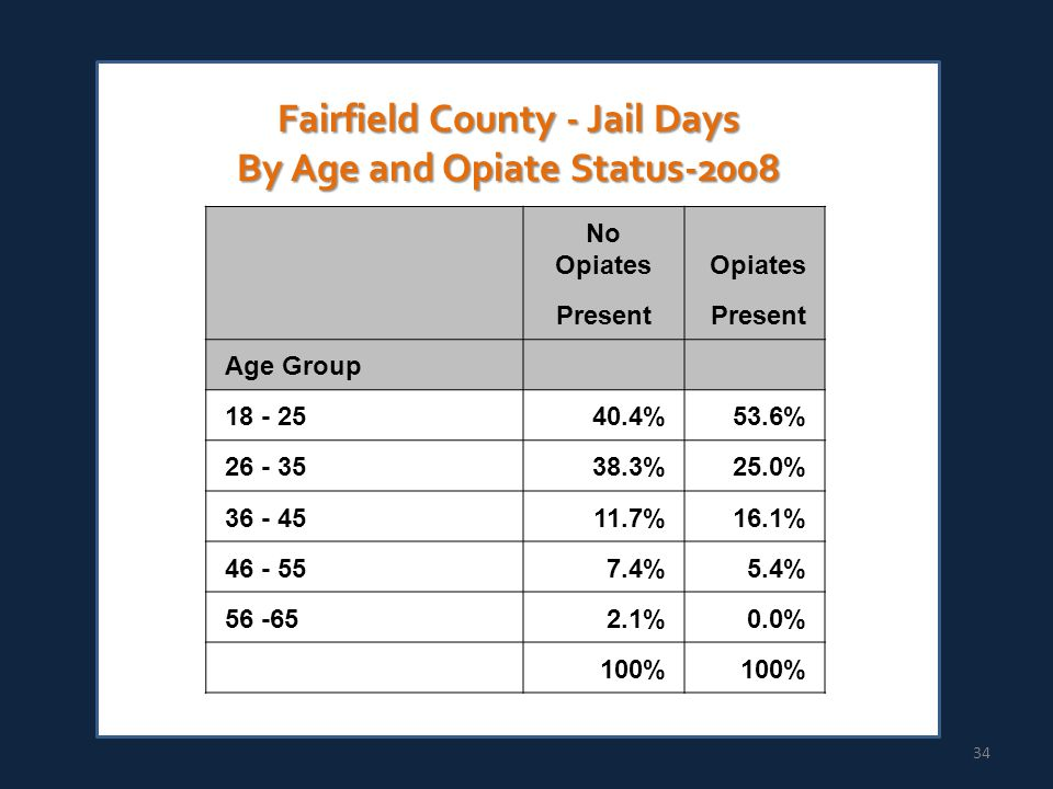 No OpiatesOpiates Present Age Group 18 - 2540.4%53.6% 26 - 3538.3%25.0% 36 - 4511.7%16.1% 46 - 557.4%5.4% 56 -652.1%0.0% 100% Fairfield County - Jail Days By Age and Opiate Status-2008 34
