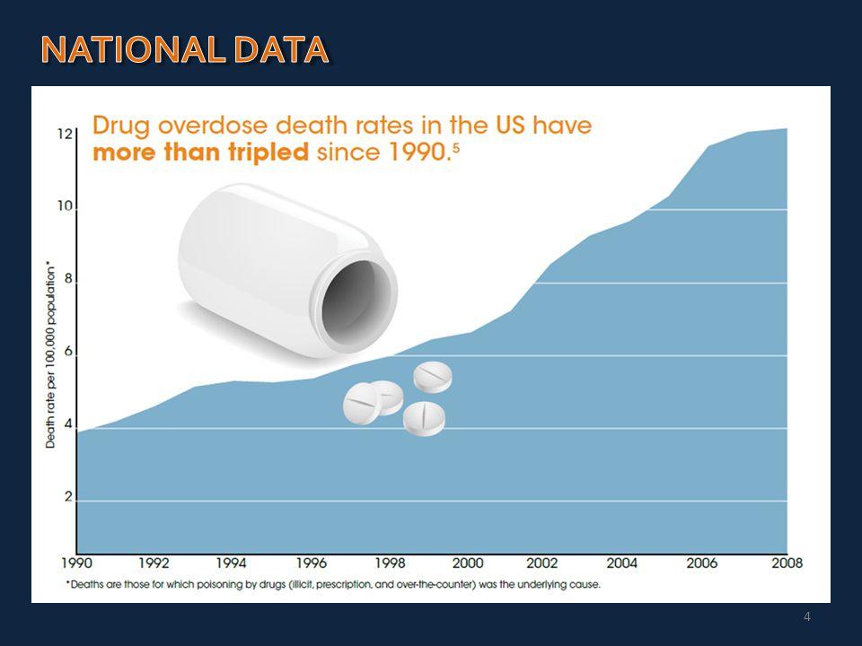 5 Sources: SAMHSA Treatment Episode Data Set (TEDS); Drug Abuse Warning Network (DAWN); National Survey of Drug Use in Households (NSDUH)