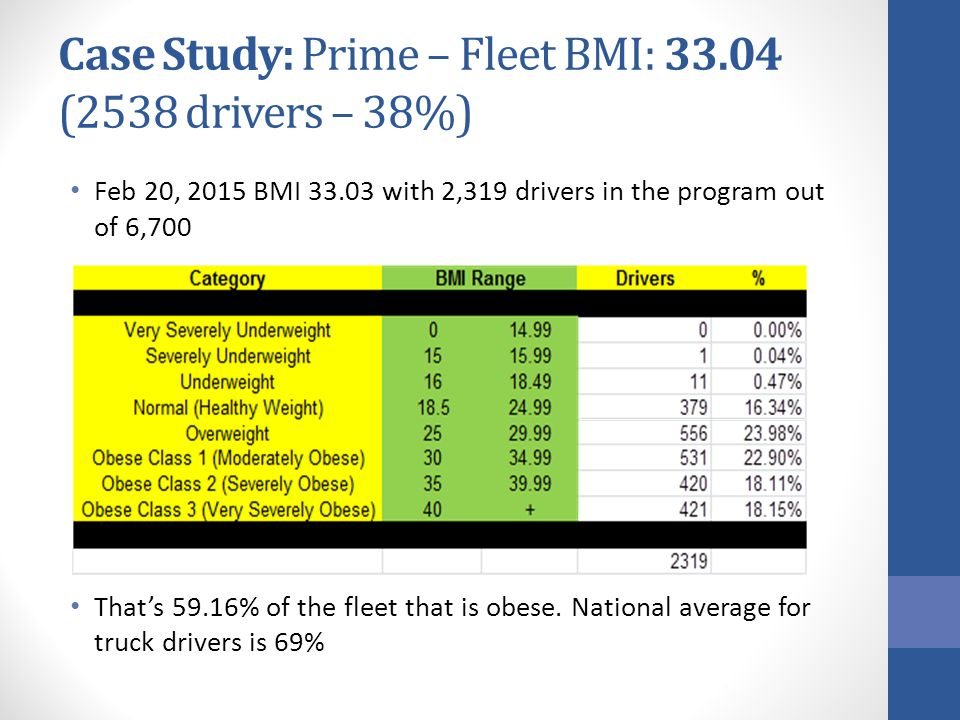 Case Study: Prime – Fleet BMI: 33.04 (2538 drivers – 38%) Feb 20, 2015 BMI 33.03 with 2,319 drivers in the program out of 6,700 That's 59.16% of the fleet that is obese.