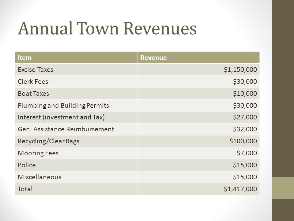 Annual Town Revenues ItemRevenue Excise Taxes$1,150,000 Clerk Fees$30,000 Boat Taxes$10,000 Plumbing and Building Permits$30,000 Interest (investment and Tax)$27,000 Gen.
