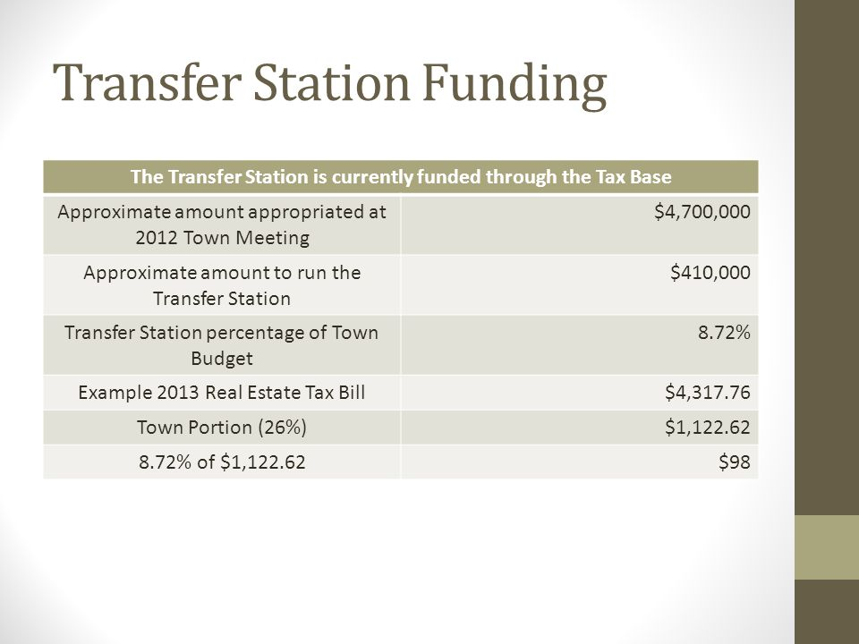 Transfer Station Funding The Transfer Station is currently funded through the Tax Base Approximate amount appropriated at 2012 Town Meeting $4,700,000 Approximate amount to run the Transfer Station $410,000 Transfer Station percentage of Town Budget 8.72% Example 2013 Real Estate Tax Bill$4,317.76 Town Portion (26%)$1,122.62 8.72% of $1,122.62$98