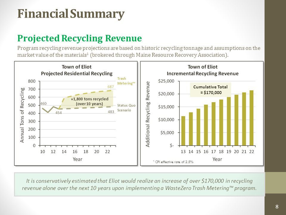 8 Financial Summary It is conservatively estimated that Eliot would realize an increase of over $170,000 in recycling revenue alone over the next 10 years upon implementing a WasteZero Trash Metering™ program.