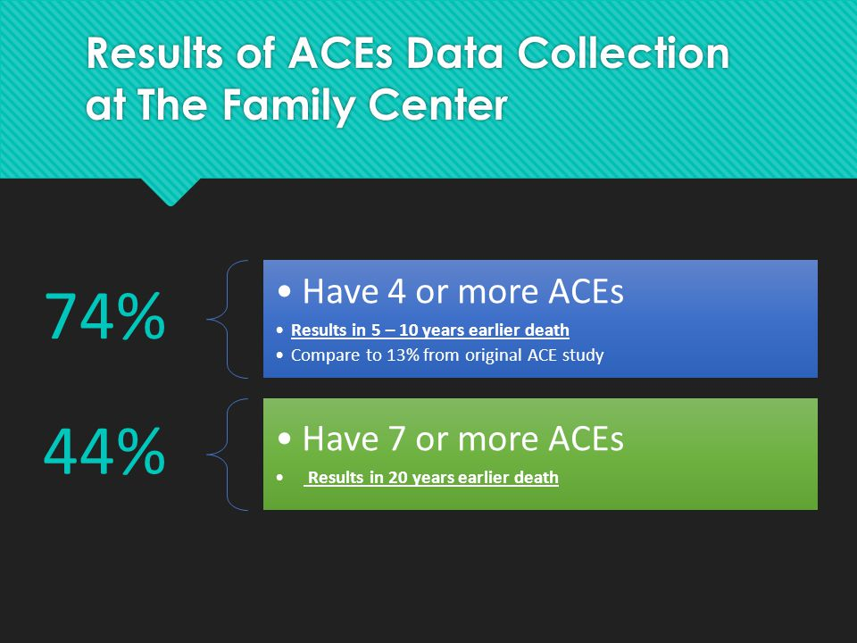 Results of ACEs Data Collection at The Family Center 74% Have 4 or more ACEs Results in 5 – 10 years earlier death Compare to 13% from original ACE st