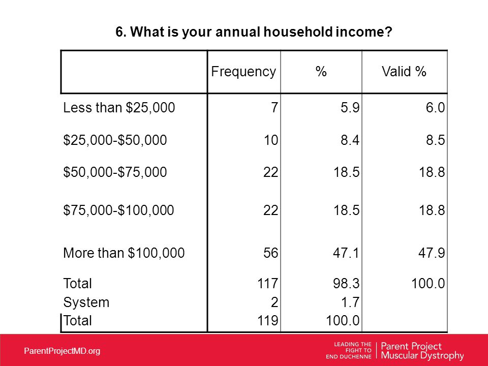 ParentProjectMD.org 6.What is your annual household income.