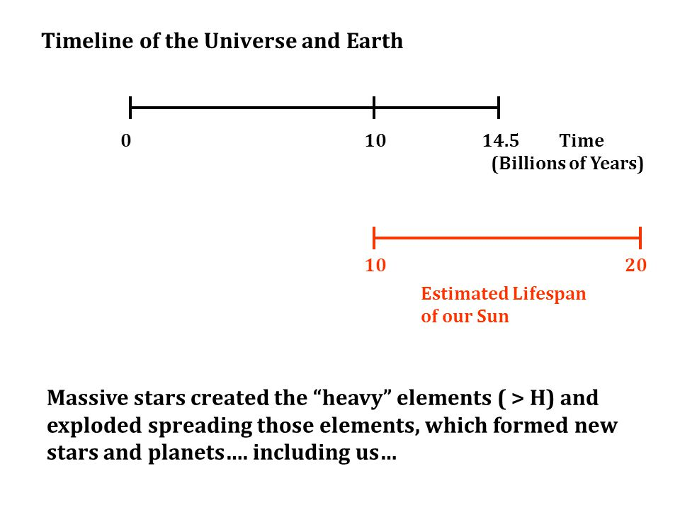 Timeline of the Universe and Earth 0Time (Billions of Years) 14.510 20 Estimated Lifespan of our Sun Massive stars created the heavy elements ( > H) and exploded spreading those elements, which formed new stars and planets….