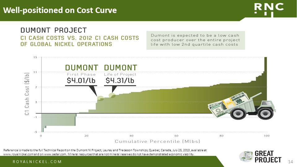 14 Well-positioned on Cost Curve Reference is made to the full Technical Report on the Dumont Ni Project, Launay and Trecesson Townships, Quebec, Canada, July 25, 2013, available at www.royalnickel.com and on www.sedar.com.