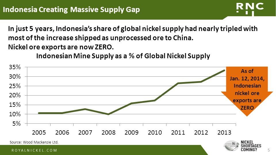 5 Indonesia Creating Massive Supply Gap Source: Wood Mackenzie Ltd. In just 5 years, Indonesia's share of global nickel supply had nearly tripled with