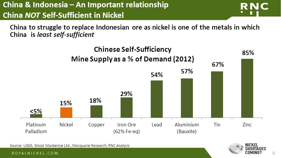 6 China & Indonesia – An Important relationship China NOT Self-Sufficient in Nickel Source: USGS, Wood Mackenzie Ltd., Macquarie Research, RNC Analysi