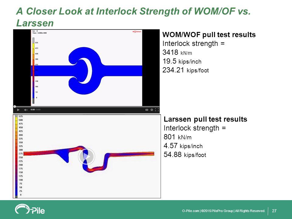 27 A Closer Look at Interlock Strength of WOM/OF vs. Larssen WOM/WOF pull test results Interlock strength = 3418 kN/m 19.5 kips/inch 234.21 kips/foot