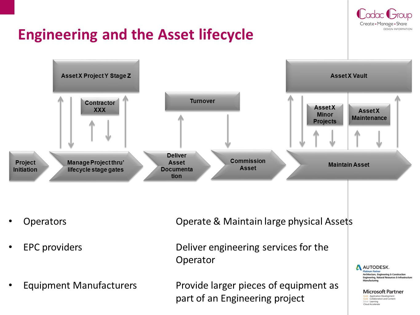 Engineering and the Asset lifecycle Project Initiation Manage Project thru' lifecycle stage gates Deliver Asset Documenta tion Commission Asset Mainta