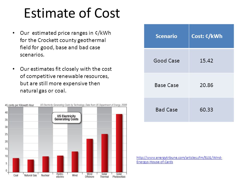Estimate of Cost ScenarioCost: ¢/kWh Good Case 15.42 Base Case 20.86 Bad Case 60.33 Our estimated price ranges in ¢/kWh for the Crockett county geothermal field for good, base and bad case scenarios.