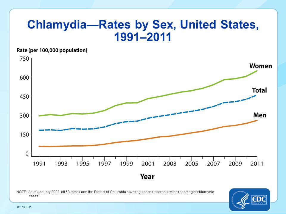 Chlamydia Screening, Sexually Active U.S.