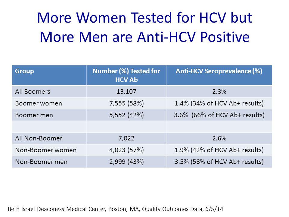 More Women Tested for HCV but More Men are Anti-HCV Positive GroupNumber (%) Tested for HCV Ab Anti-HCV Seroprevalence (%) All Boomers13,1072.3% Boome