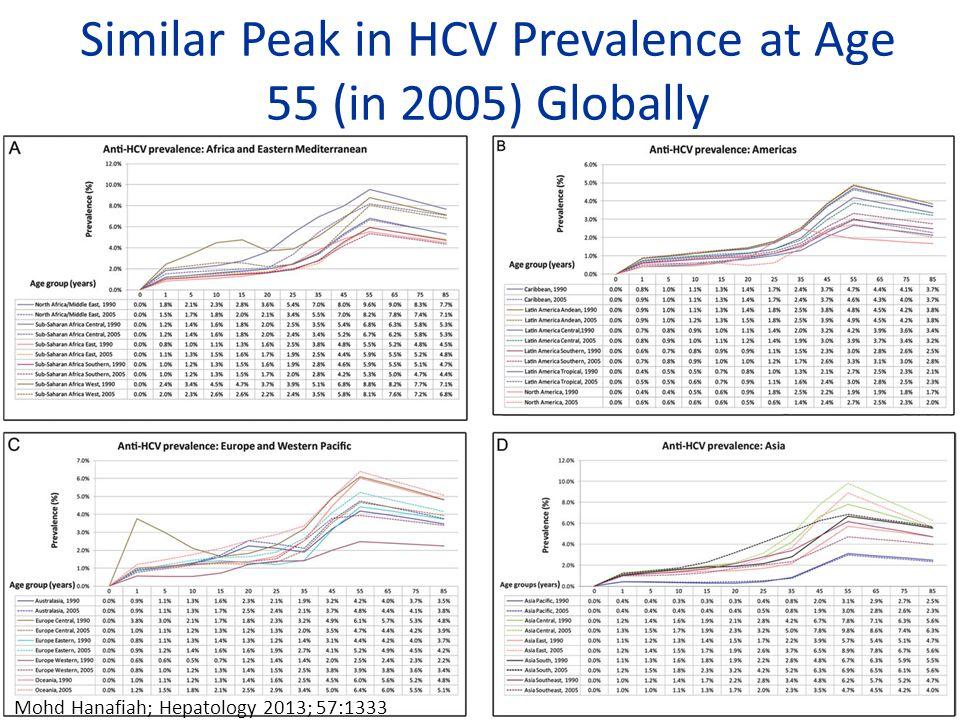 Similar Peak in HCV Prevalence at Age 55 (in 2005) Globally 25 Mohd Hanafiah; Hepatology 2013; 57:1333