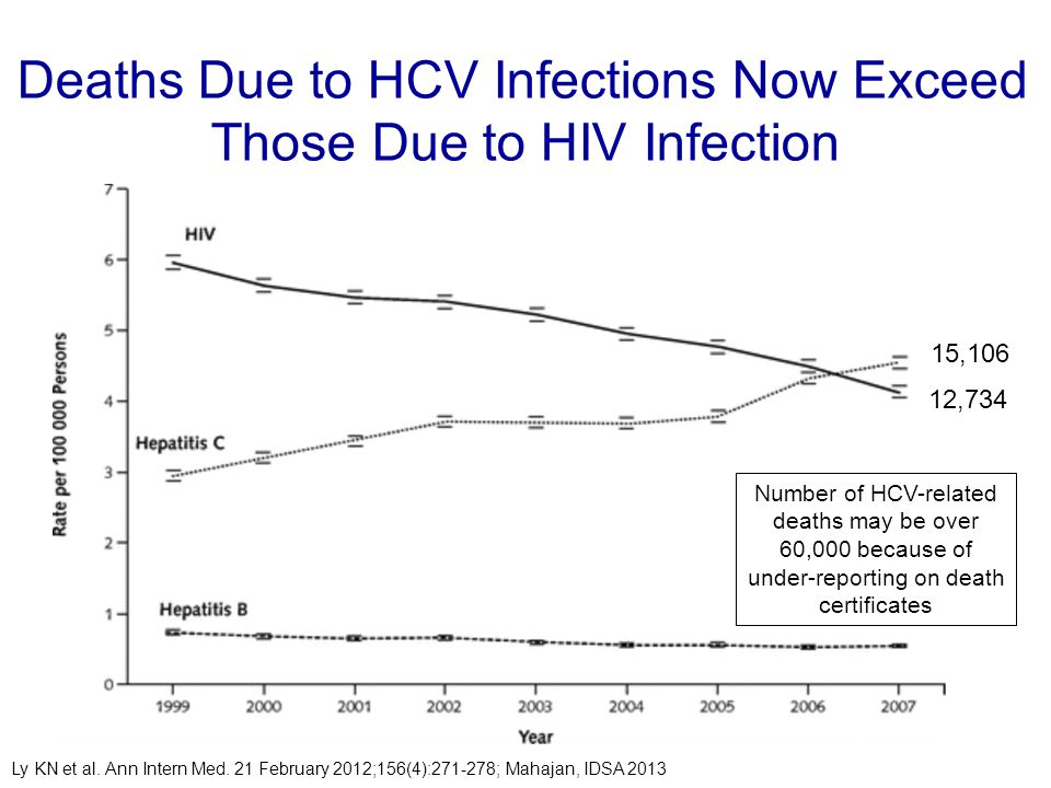 Deaths Due to HCV Infections Now Exceed Those Due to HIV Infection Ly KN et al. Ann Intern Med. 21 February 2012;156(4):271-278; Mahajan, IDSA 2013 15