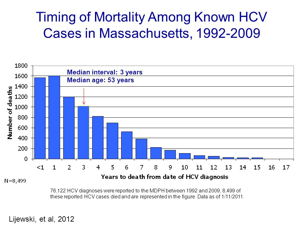 Median interval: 3 years Median age: 53 years 76,122 HCV diagnoses were reported to the MDPH between 1992 and 2009, 8,499 of these reported HCV cases died and are represented in the figure.