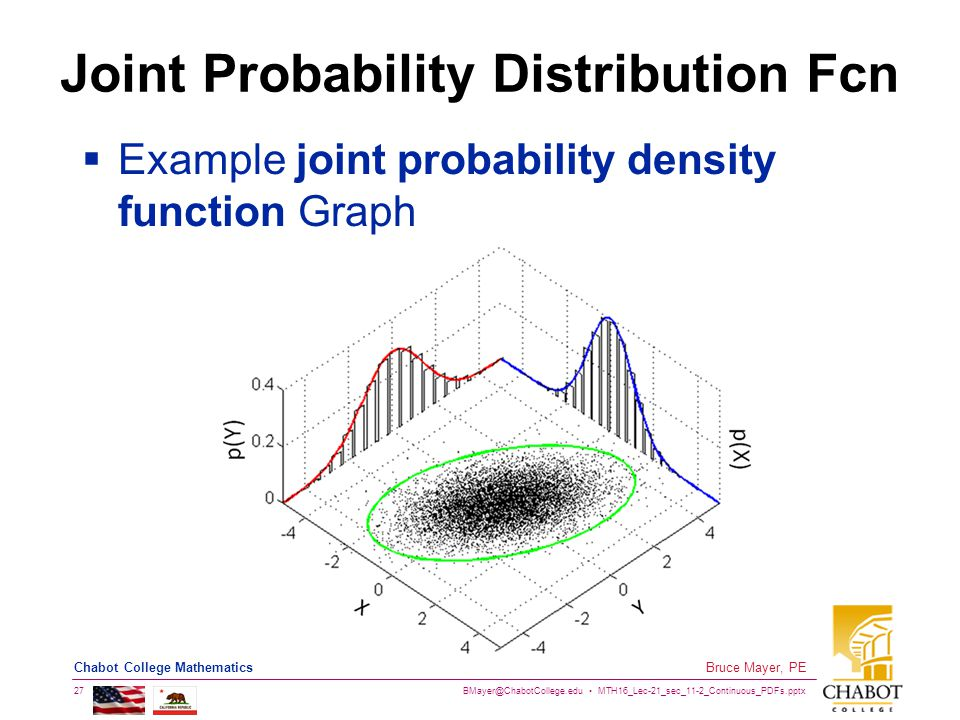 BMayer@ChabotCollege.edu MTH16_Lec-21_sec_11-2_Continuous_PDFs.pptx 27 Bruce Mayer, PE Chabot College Mathematics Joint Probability Distribution Fcn  Example joint probability density function Graph