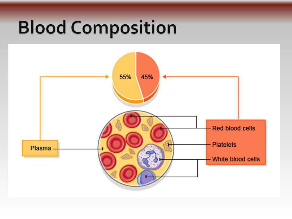  Def: % of formed elements in blood ◦ Mostly red blood cells (RBCs) ◦ WBCs and platelets– less than 1%  Normal values ◦ In males- mid to high 40's ◦ In females- low 40's  When centrifuged/spun: ◦ White blood cells (WBCs) and platelets form a thin very thin layer on top – called buffy coat – between plasma and RBCs