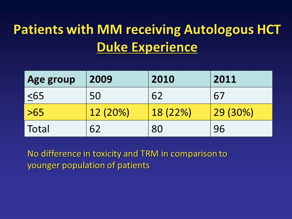 Patients with MM receiving Autologous HCT Duke Experience Age group200920102011 <65506267 >6512 (20%)18 (22%)29 (30%) Total628096 No difference in tox