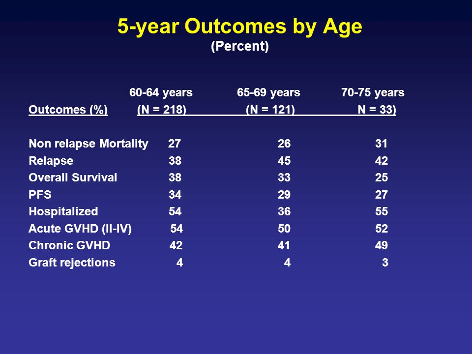 5-year Outcomes by Age (Percent) 60-64 years 65-69 years 70-75 years Outcomes (%) (N = 218) (N = 121)________ N = 33) Non relapse Mortality 27 26 31 R