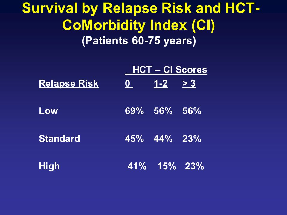Survival by Relapse Risk and HCT- CoMorbidity Index (CI) (Patients 60-75 years) HCT – CI Scores Relapse Risk 0 1-2> 3 Low 69%56%56% Standard45%44%23%