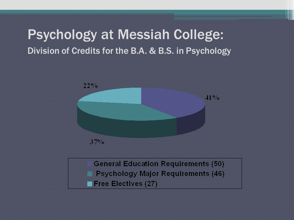 Psychology at Messiah College: Alumni Profiles Eric Allen, Class of 2006 Graduated with a B.S.