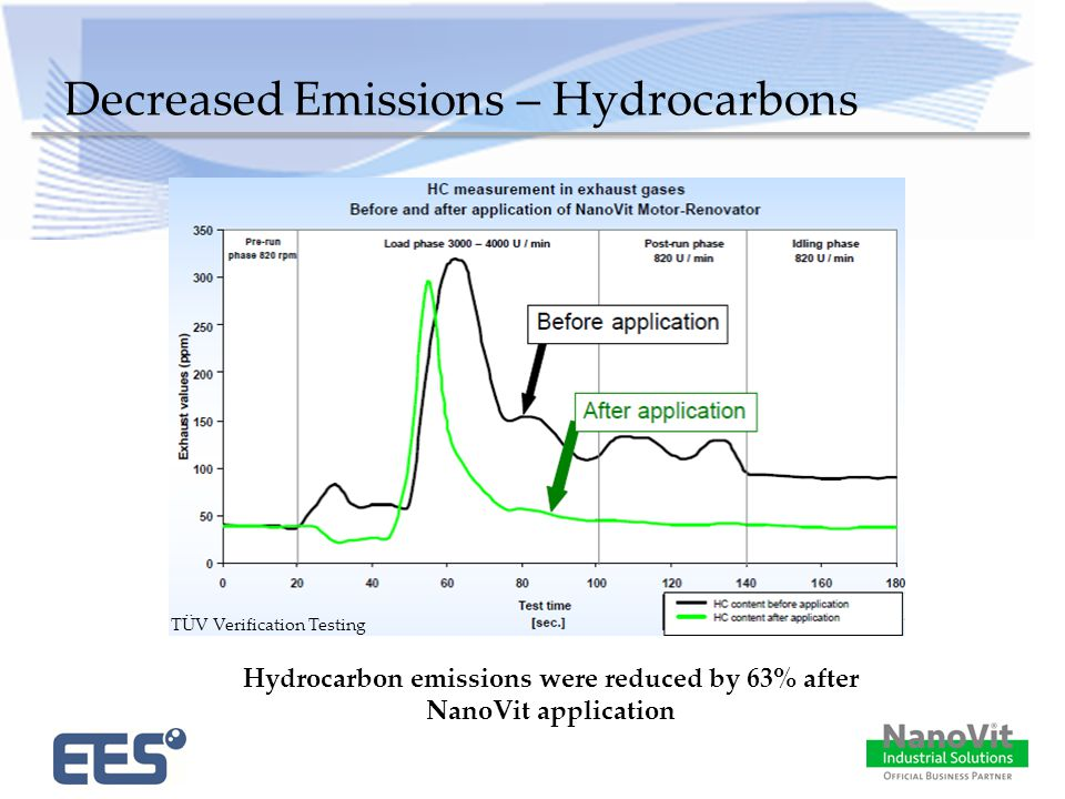Decreased Emissions – Hydrocarbons Hydrocarbon emissions were reduced by 63% after NanoVit application TÜV Verification Testing
