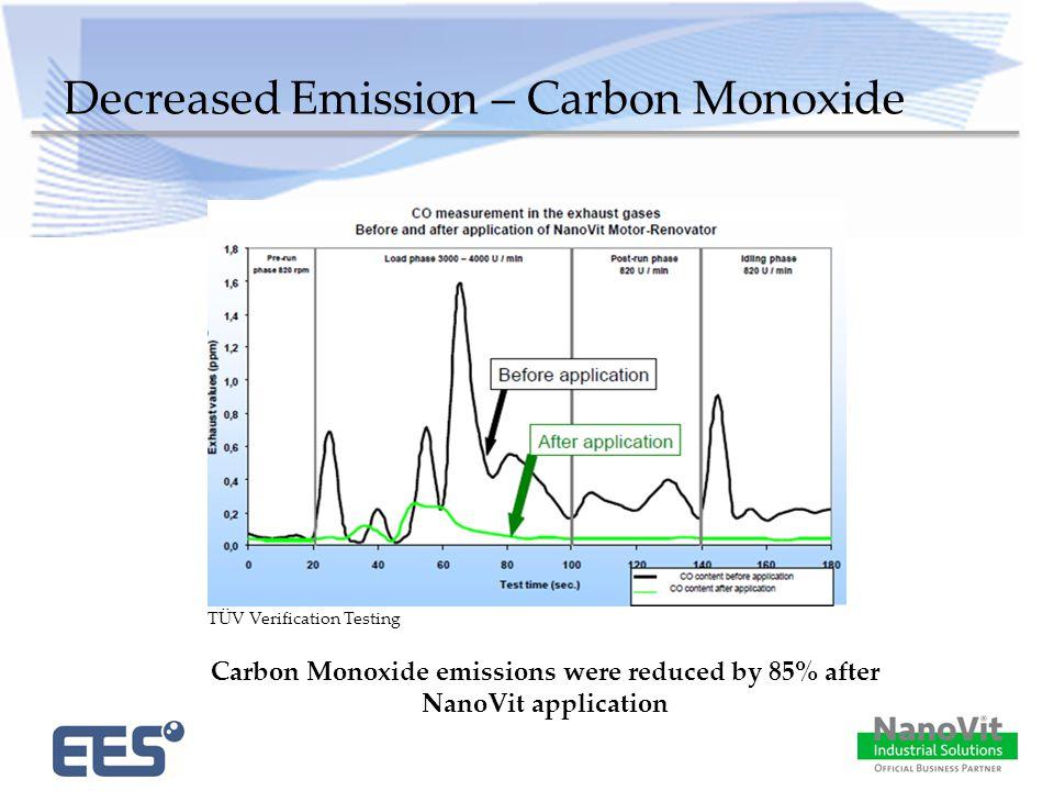 Decreased Emission – Carbon Monoxide Carbon Monoxide emissions were reduced by 85% after NanoVit application TÜV Verification Testing