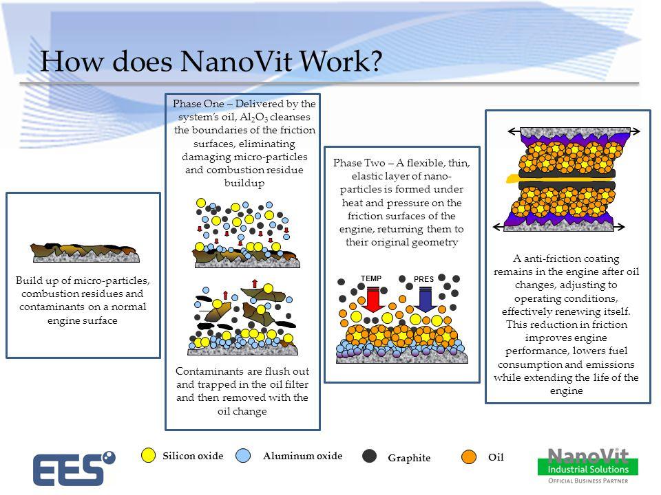 How does NanoVit Work.
