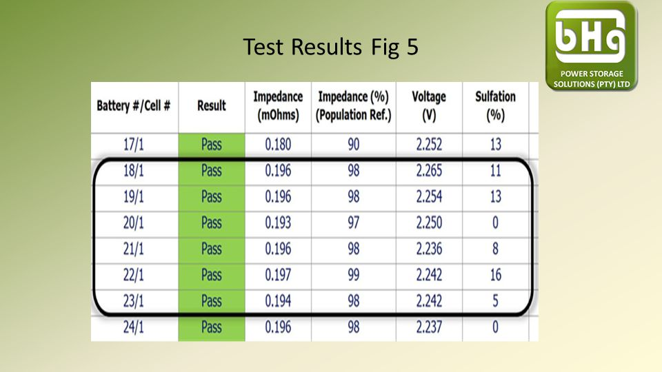 Test Results Fig 5