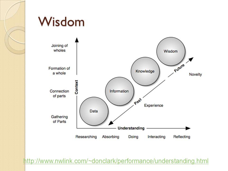 Wisdom http://www.nwlink.com/~donclark/performance/understanding.html
