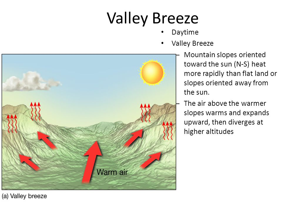 Valley Breeze Daytime Valley Breeze – Mountain slopes oriented toward the sun (N-S) heat more rapidly than flat land or slopes oriented away from the