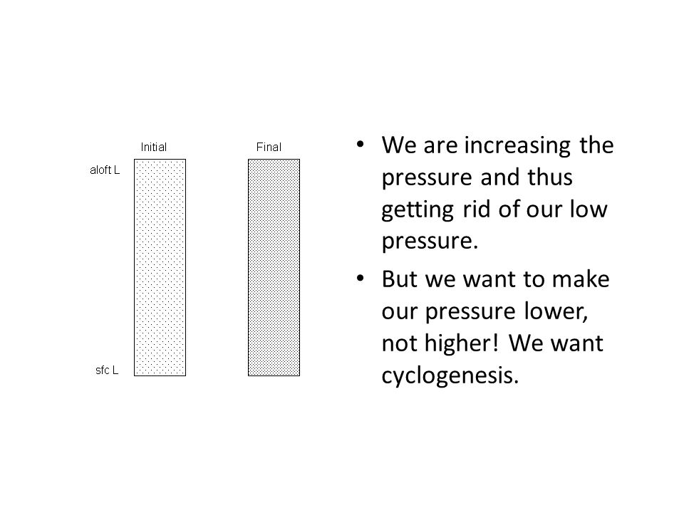 We are increasing the pressure and thus getting rid of our low pressure. But we want to make our pressure lower, not higher! We want cyclogenesis.