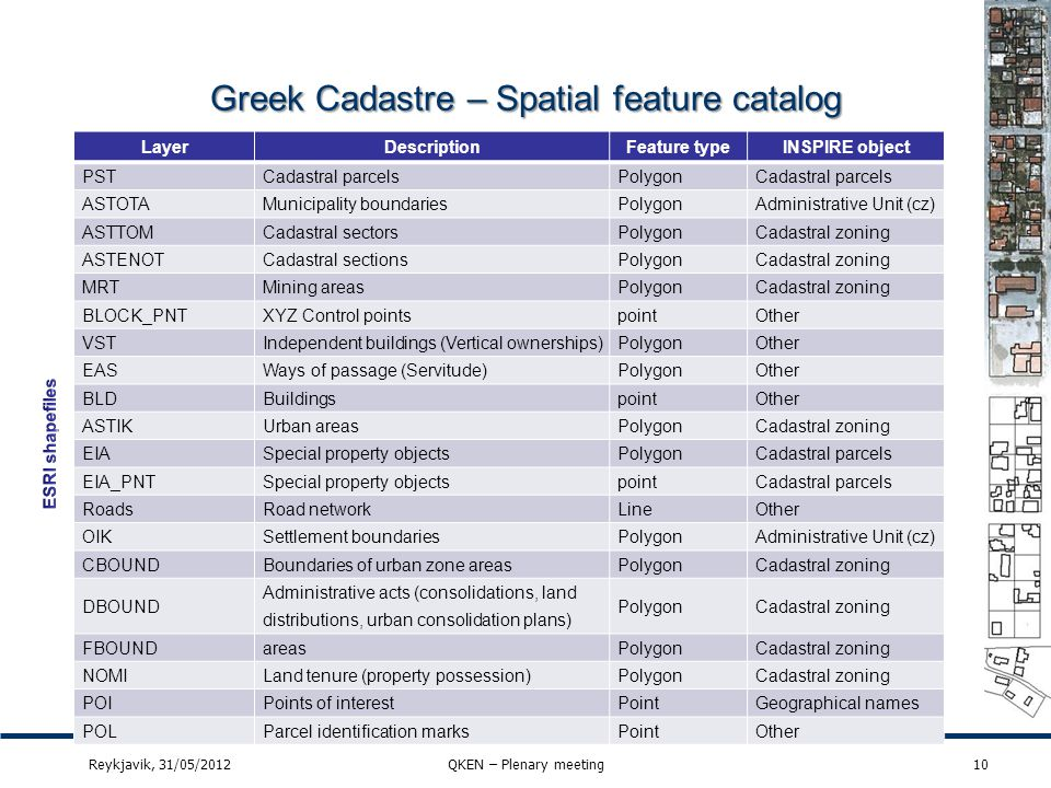 Greek Cadastre – Spatial feature catalog 10Reykjavik, 31/05/2012QKEN – Plenary meeting LayerDescriptionFeature typeINSPIRE object PSTCadastral parcels