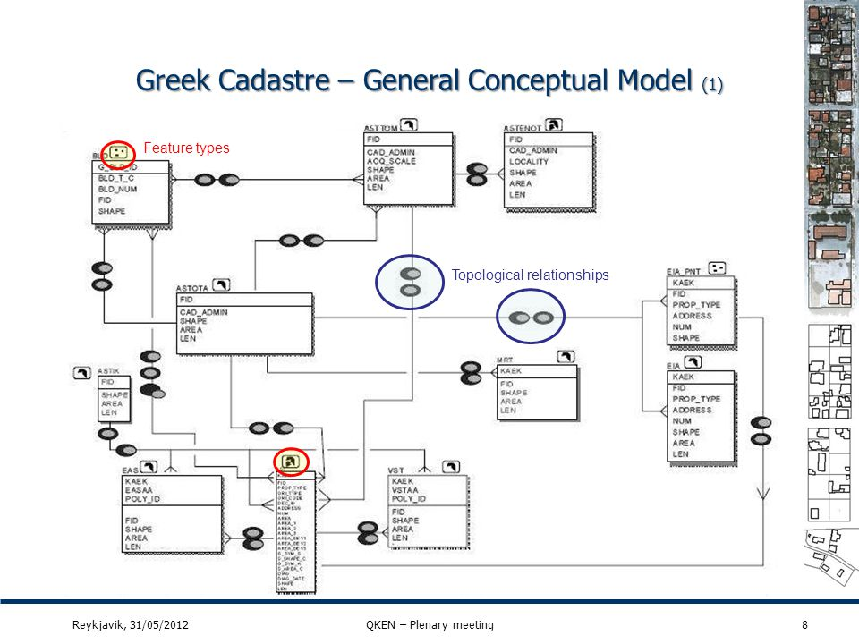 Greek QM for cadastral parcels (13) 29Reykjavik, 31/05/2012QKEN – Plenary meeting Quality elementThematic accuracy Quality sub elementClassification correctness Quality measureNumber of incorrectly classified features ScopeAll items classified as cadastral parcel in the dataset.