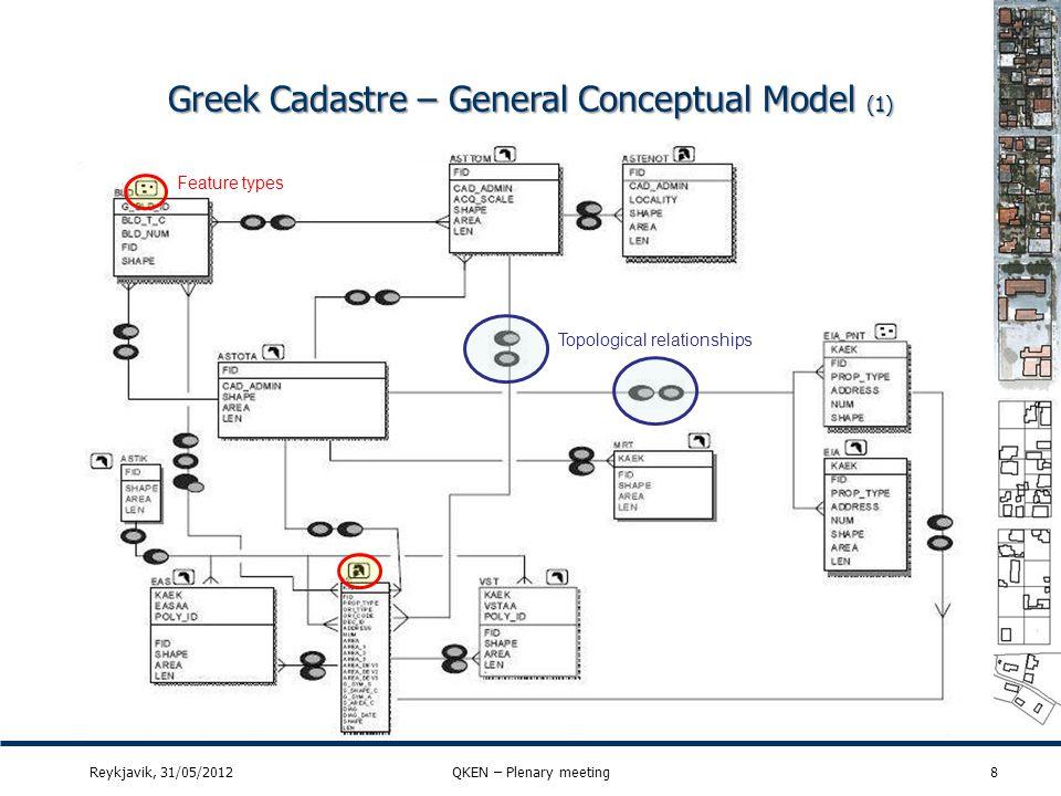 Greek Cadastre – General Conceptual Model (2) Reykjavik, 31/05/2012QKEN – Plenary meeting9 Cadastral parcels Cadastral zoning Administrative unit