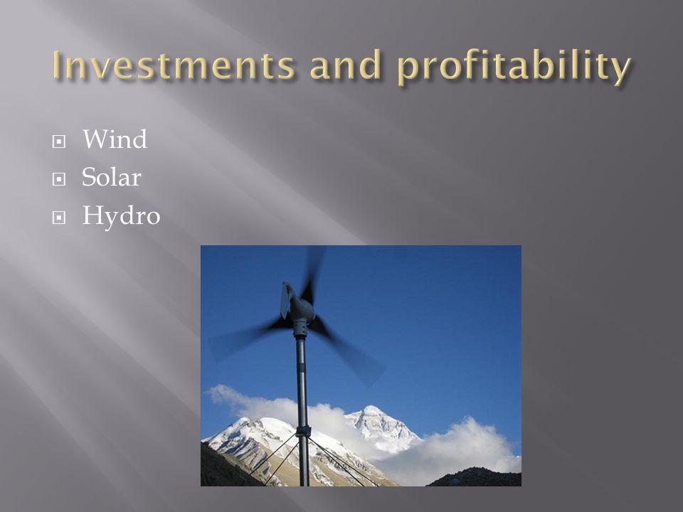  Wind  Solar  Hydro