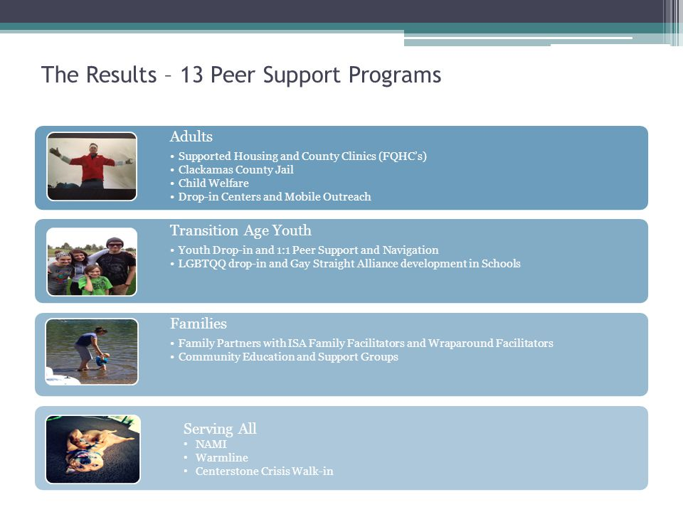The Results – 13 Peer Support Programs Adults Supported Housing and County Clinics (FQHC's) Clackamas County Jail Child Welfare Drop-in Centers and Mobile Outreach Transition Age Youth Youth Drop-in and 1:1 Peer Support and Navigation LGBTQQ drop-in and Gay Straight Alliance development in Schools Families Family Partners with ISA Family Facilitators and Wraparound Facilitators Community Education and Support Groups Serving All NAMI Warmline Centerstone Crisis Walk-in
