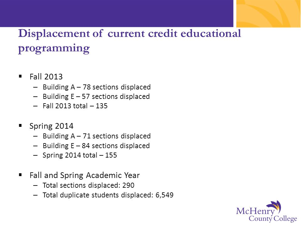 Displacement of current credit educational programming  Fall 2013 – Building A – 78 sections displaced – Building E – 57 sections displaced – Fall 20