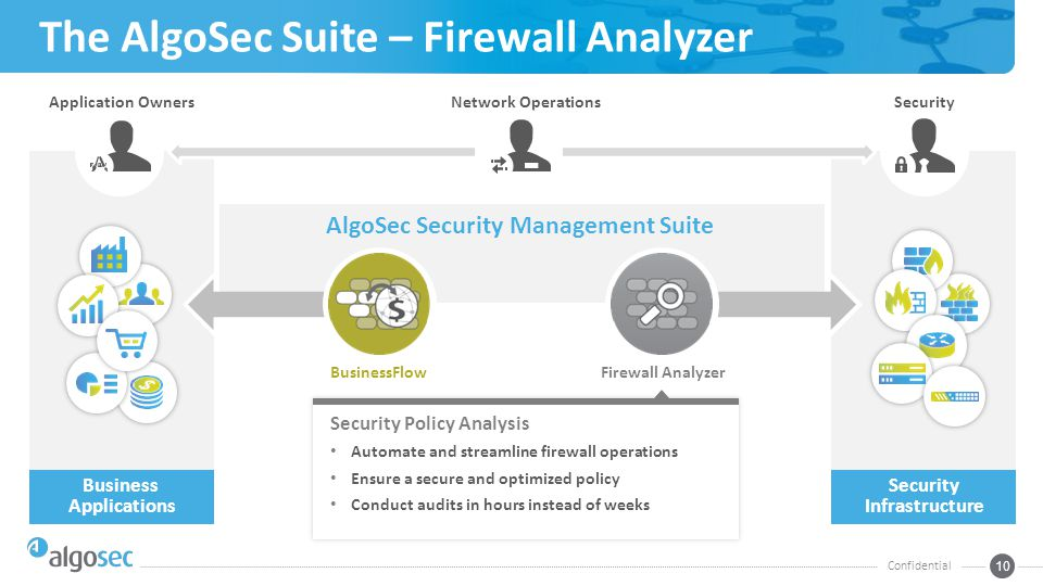 Business Applications Security Infrastructure The AlgoSec Suite – Firewall Analyzer Confidential 10 Application OwnersSecurityNetwork Operations AlgoSec Security Management Suite BusinessFlowFirewall Analyzer Security Policy Analysis Automate and streamline firewall operations Ensure a secure and optimized policy Conduct audits in hours instead of weeks