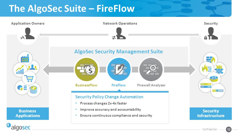 Business Applications Security Infrastructure The AlgoSec Suite – FireFlow Confidential 12 Application Owners AlgoSec Security Management Suite BusinessFlowFireFlowFirewall Analyzer Security Policy Change Automation Process changes 2x-4x faster Improve accuracy and accountability Ensure continuous compliance and security SecurityNetwork Operations