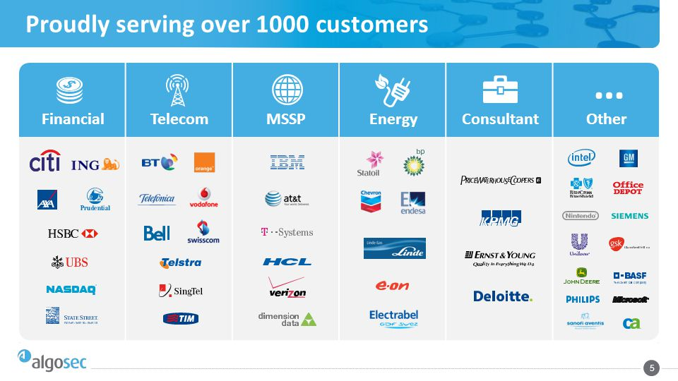 Proudly serving over 1000 customers 5 FinancialTelecomMSSPEnergyConsultantOther …